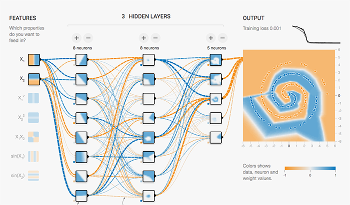 Creating your own neural network using TensorFlow - Becoming Human
