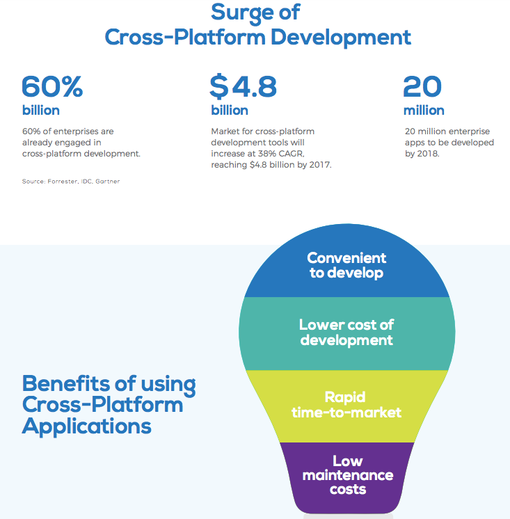 What are the top 10 Benefits of React-Native for Cross-Platform App Development?