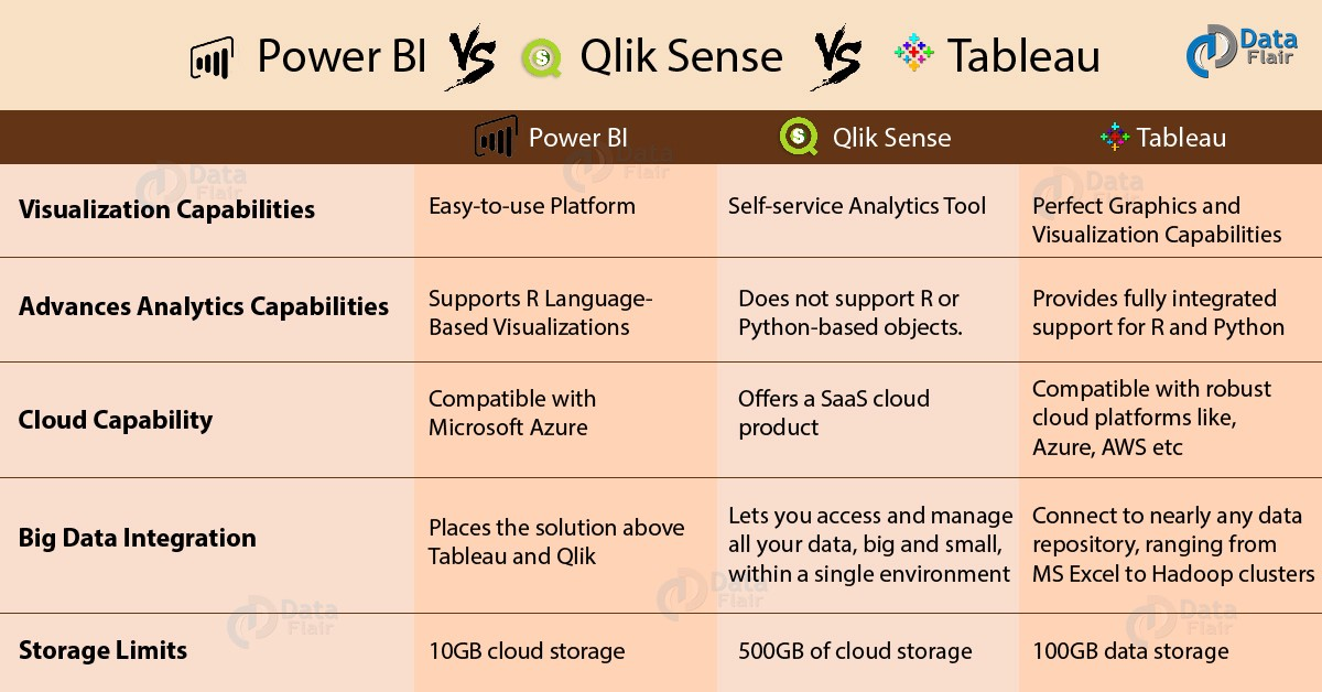 Tableau vs Qlik Sense vs Power BI — Choose best BI Tool for Big Data Visualization