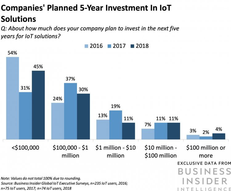 8 Important IoT Uses for FinTech Service Providers