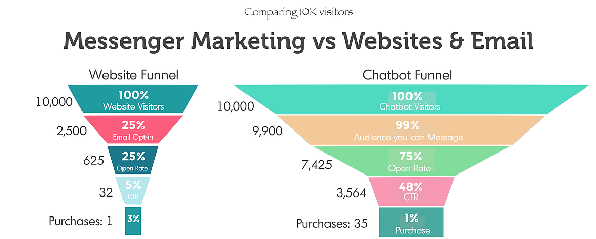How to Increase Sales using Messenger Marketing - Chatbots Life