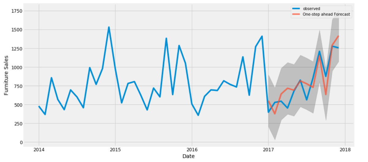 What is Time Series Forecasting?