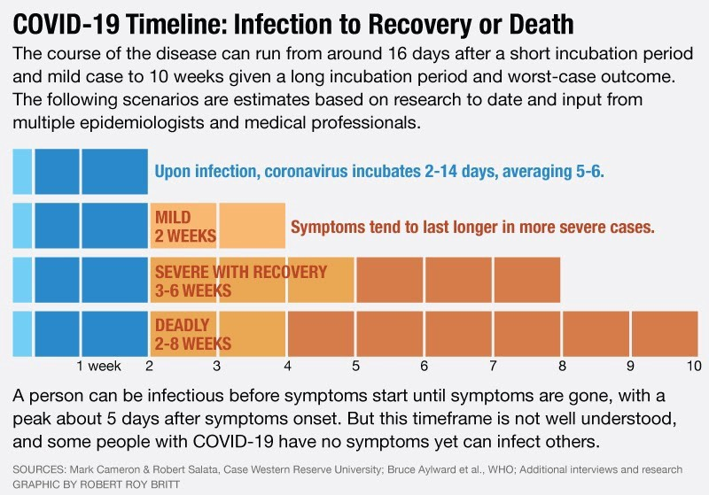 From Infection To Recovery How Long It Lasts Covid 19 S Coronavirus Taj Pharmaceuticals