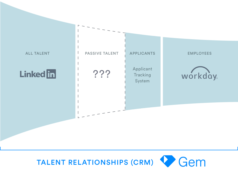 Gem Launches Talent CRM & Announces Series A Financing