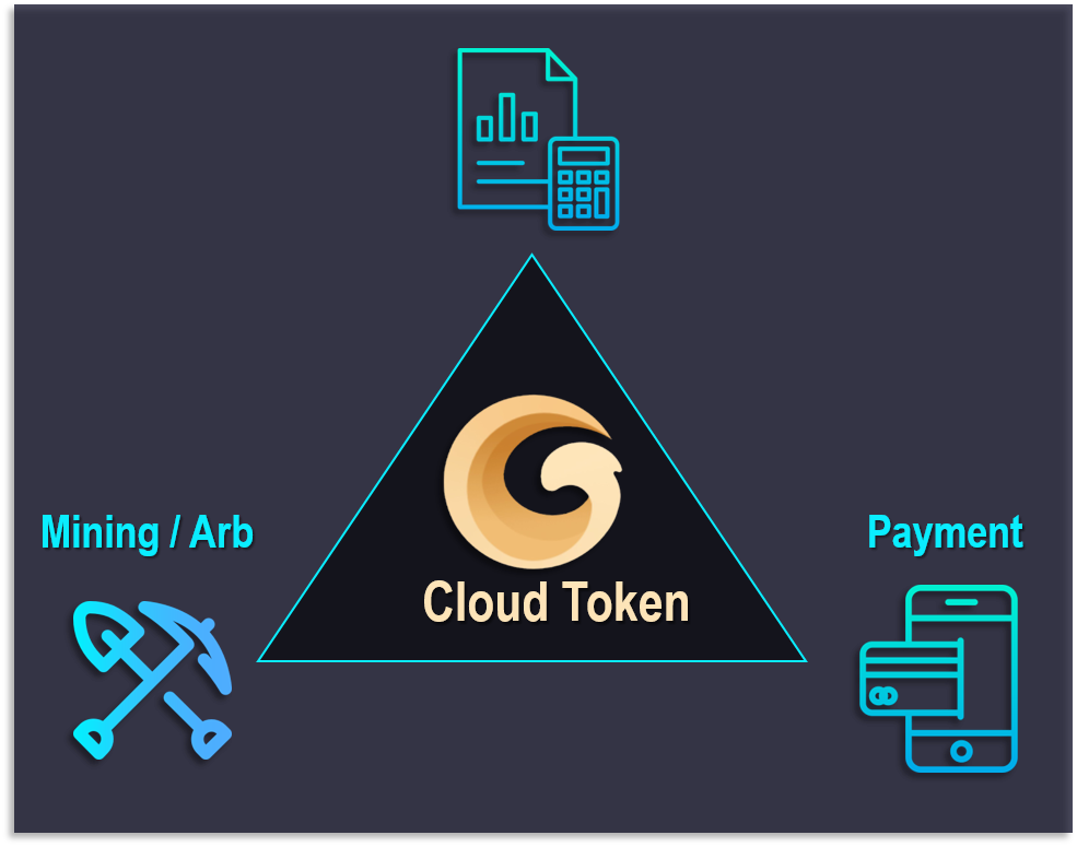 Image result for cloud token