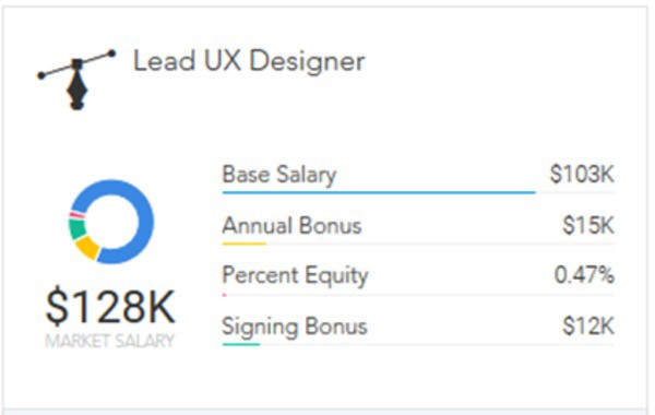 How To Get Promoted As A Ux Designer By Paysa Medium