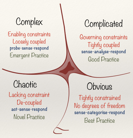 What is complexity?