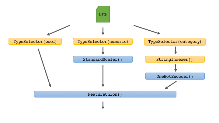 Integrating Pandas and scikit-learn with pipelines - bigdatarepublic