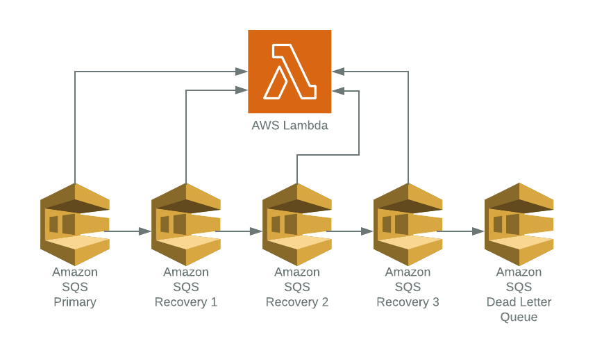 Highly Reliable Processing with Amazon SQS and Lambda