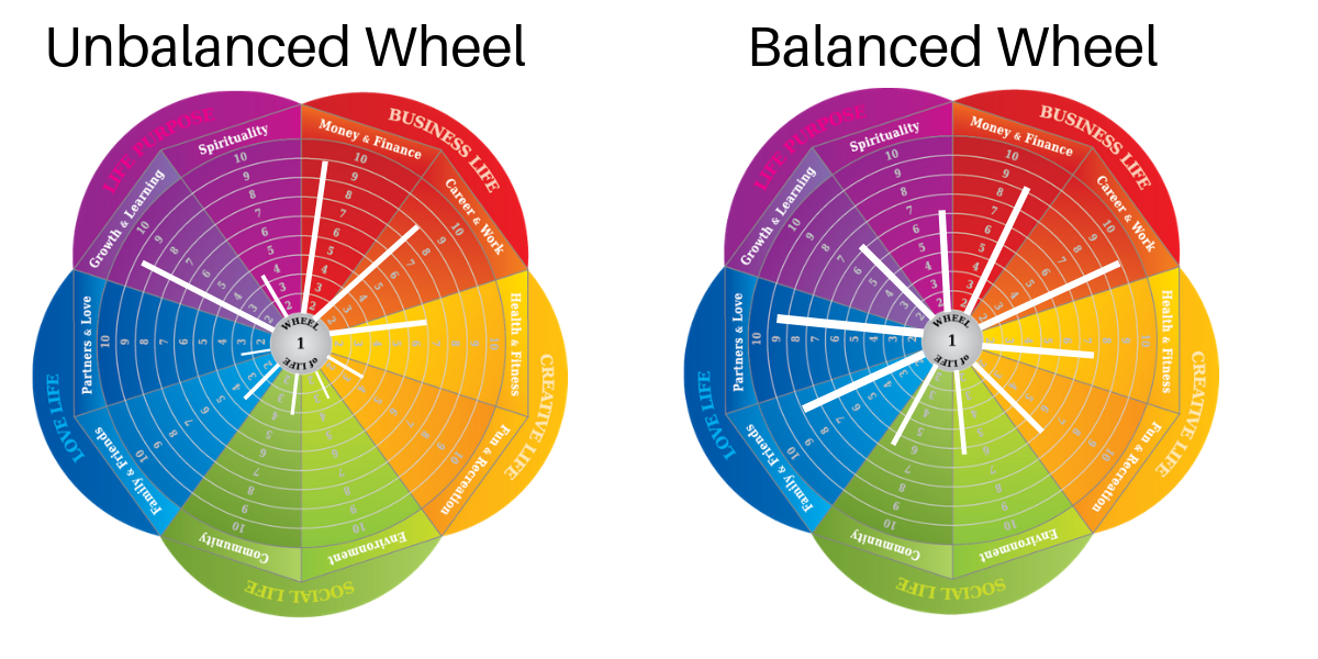 Balancing The Wheel Of Life As A Working Parent By Eric Taussig Medium
