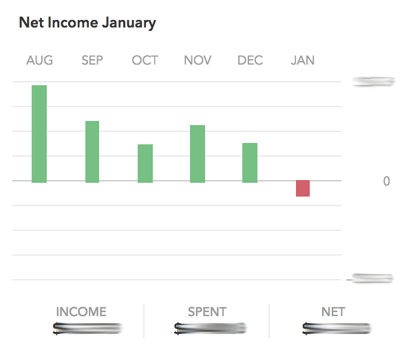 Why mint com is the only personal finance tool you need