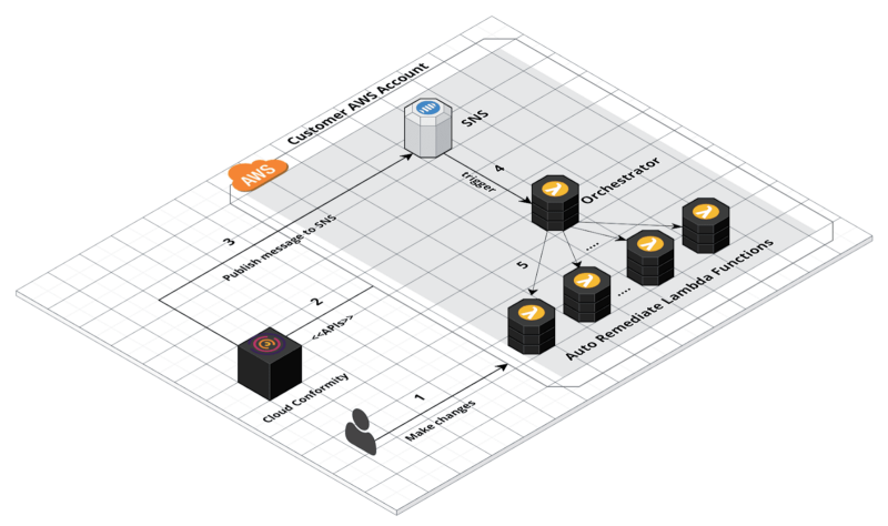 Closing the Cloud Security Loop: Auto-Remediation in AWS