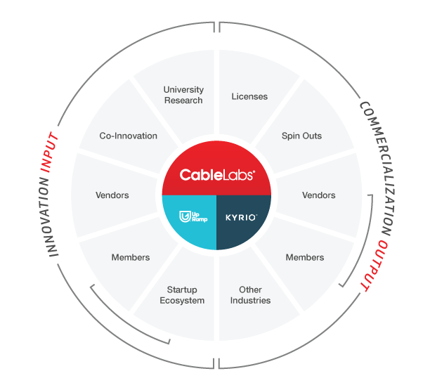 CableLabs Innovation Series: Transforming Ideas into Solutions