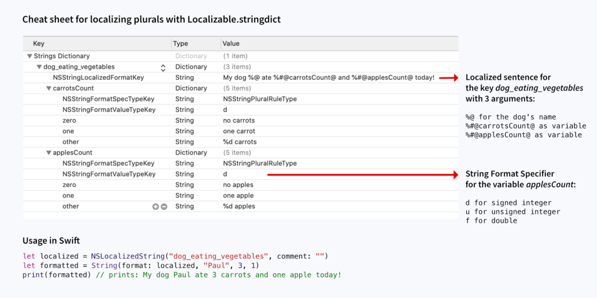 Step-by-step guide for localizing plurals in iOS
