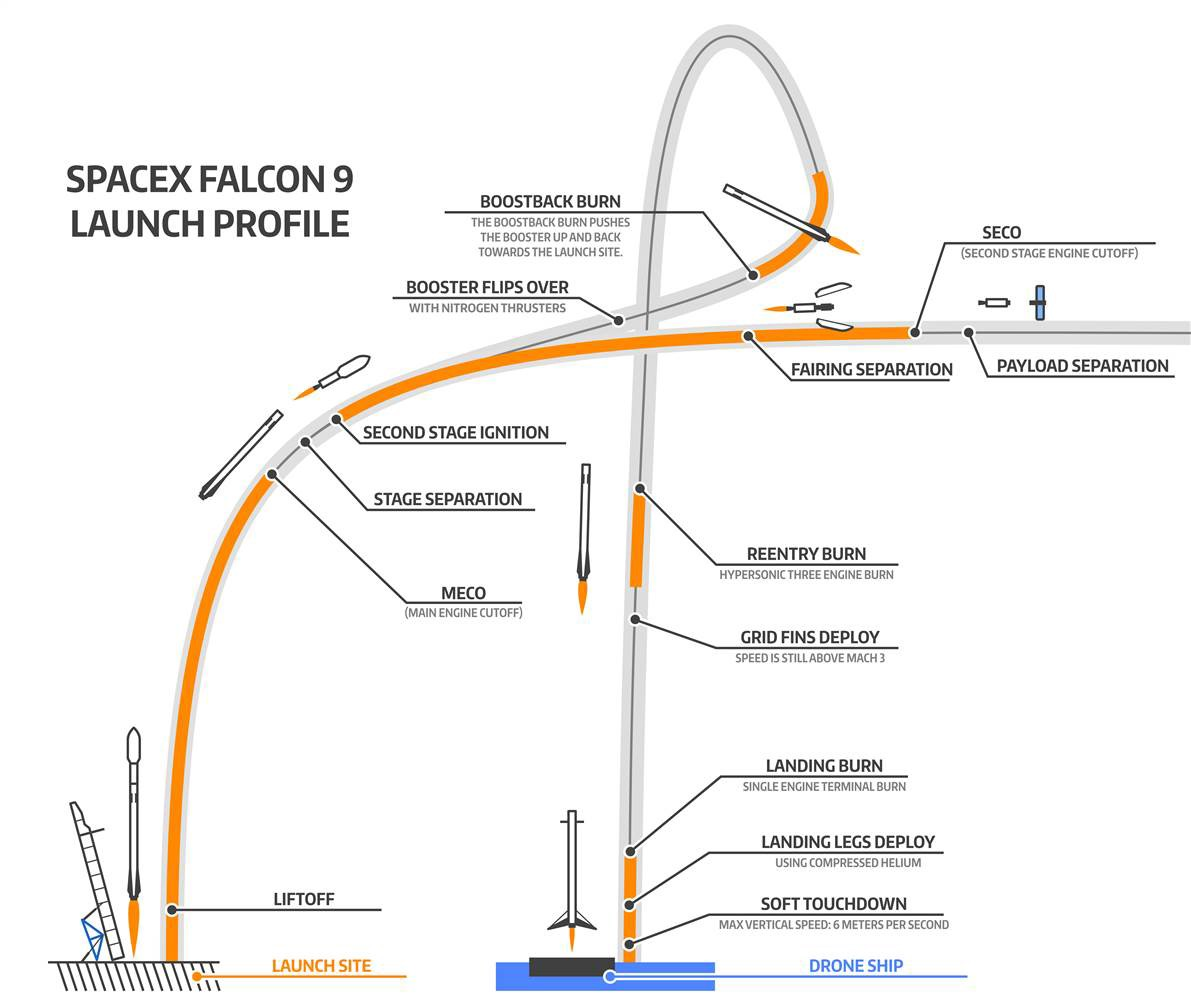 SpaceX Falcon 9 vs ISRO's Reusable Launch Vehicle - Rajesh Suseelan