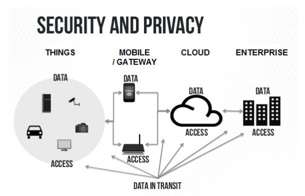 internet of things (iot) — security, privacy, applications & trends | by arin dey | medium medium
