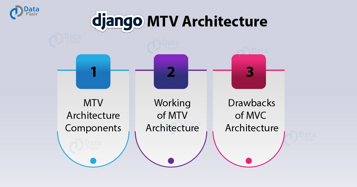Working Structure of Django MTV Architecture - Towards Data