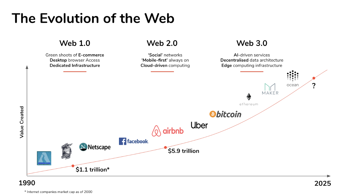 What Is Web 3.0 & Why It Matters