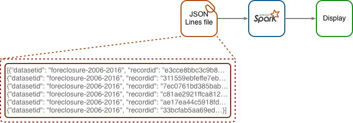 Ingesting Data from Files with Spark, Part 2: JSON - Manning