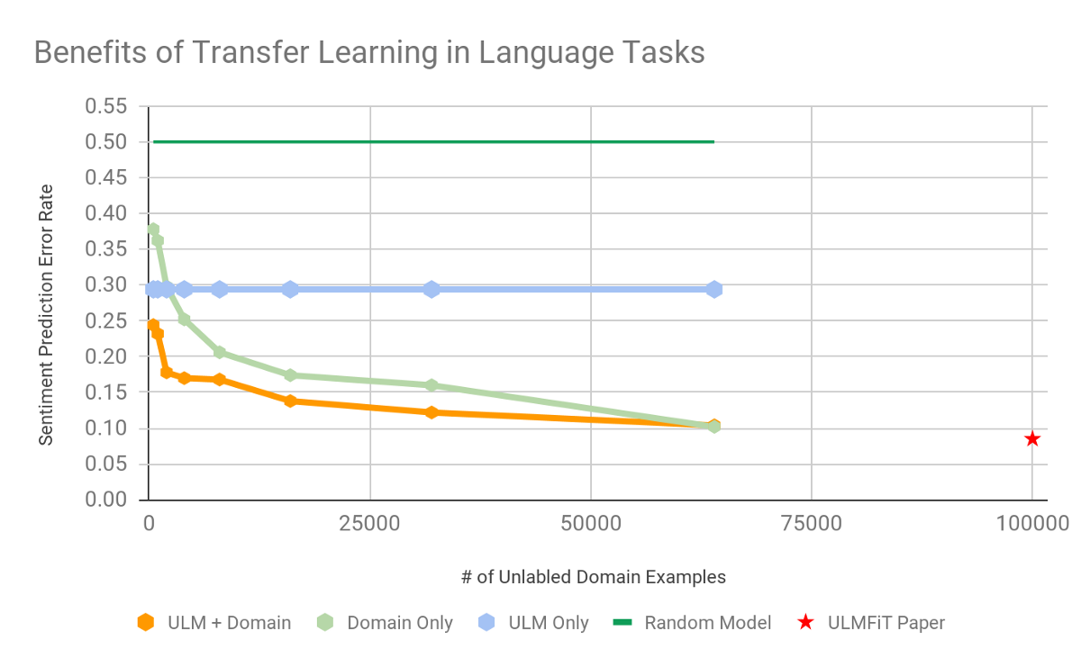 Learning More with Less - frame ai
