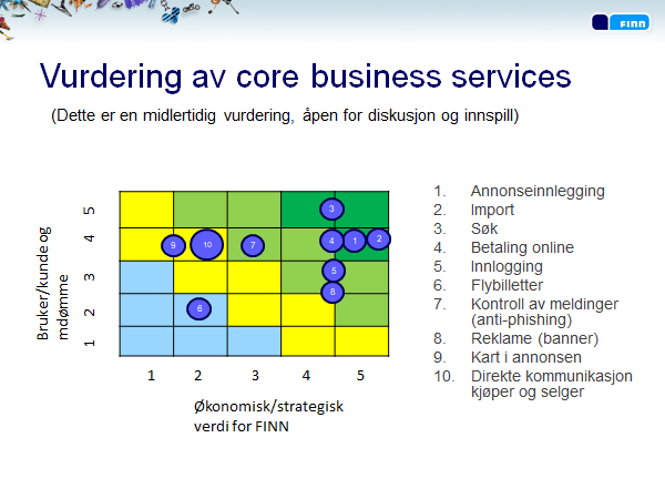 Graph showing placement of Core Services based on y- and x-axis