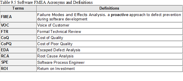 Software Quality: FMEA for Software Development - Software Quality