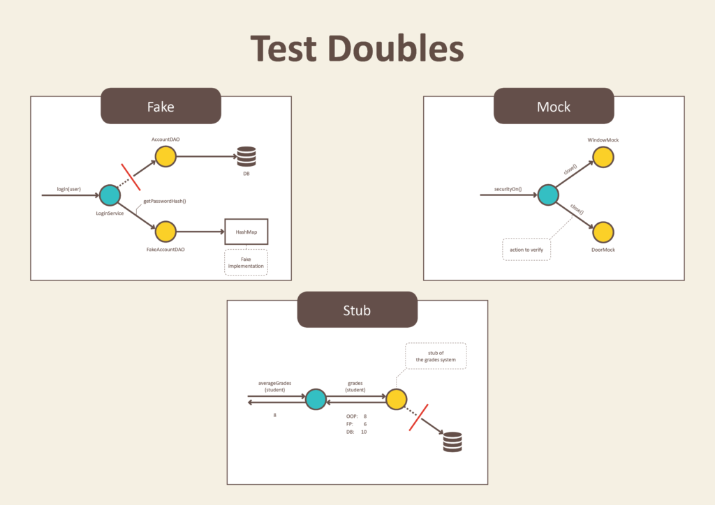 Test Doubles — Fakes, Mocks and Stubs  - Pragmatists