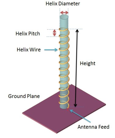 Helical (Helix) Antenna Design - Anil Pandey - Medium