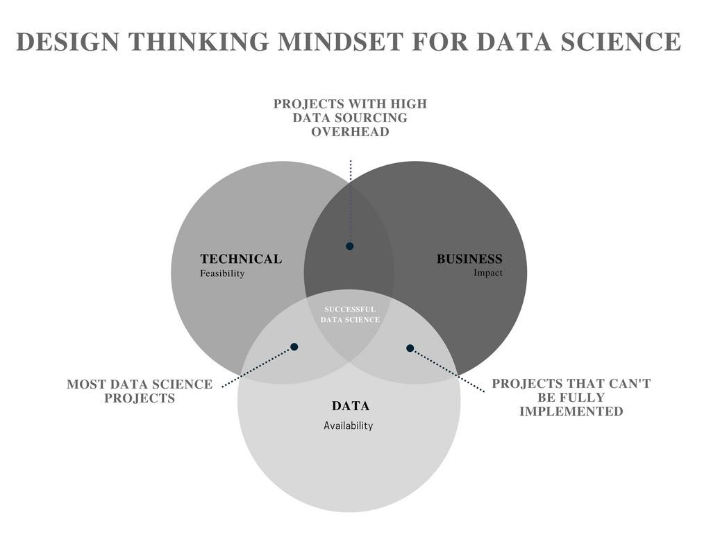 A Design Thinking Mindset for Data Science