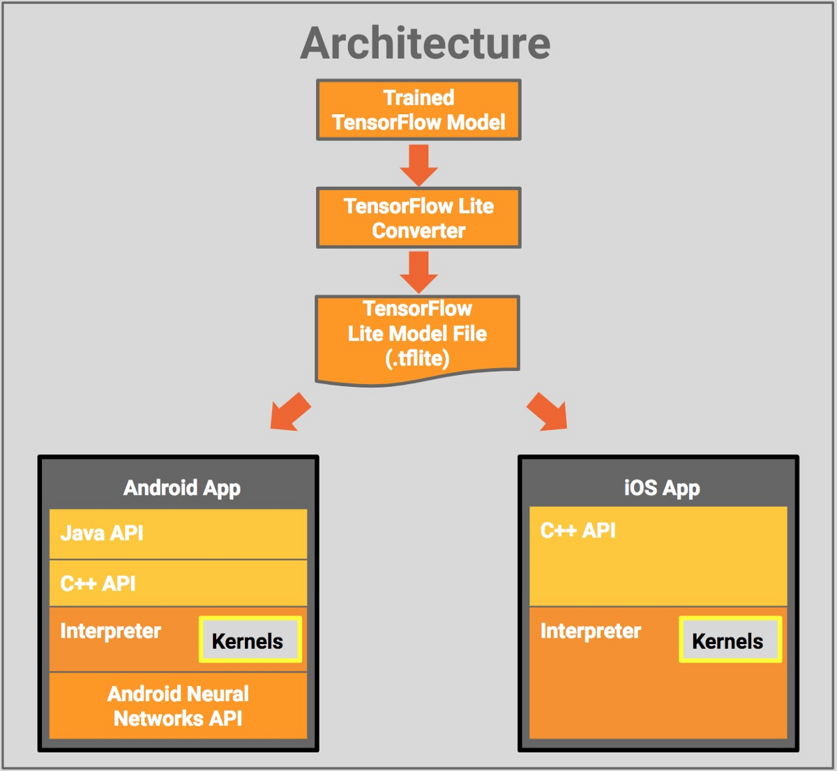 Using TensorFlow Lite on Android - TensorFlow - Medium