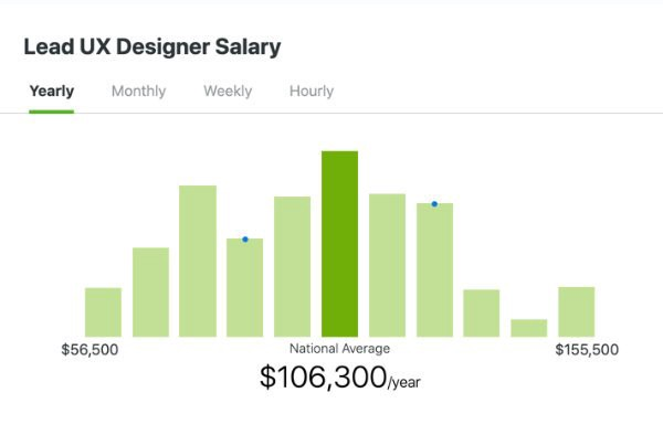 Guide To Ux Design Job Titles And Career Levels By Oz Chen Ux School Medium