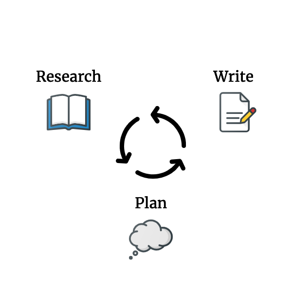 Images for writing, planning, and researching in a circle, in a loop.