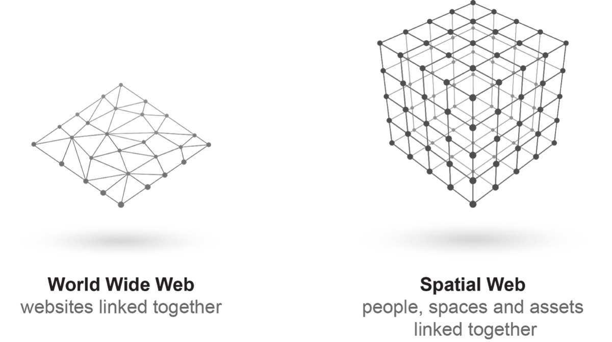 An Introduction to The Spatial Web