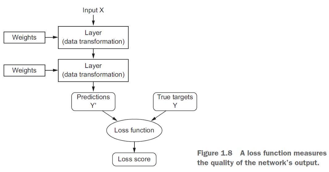Importance of Loss Function in Machine Learning