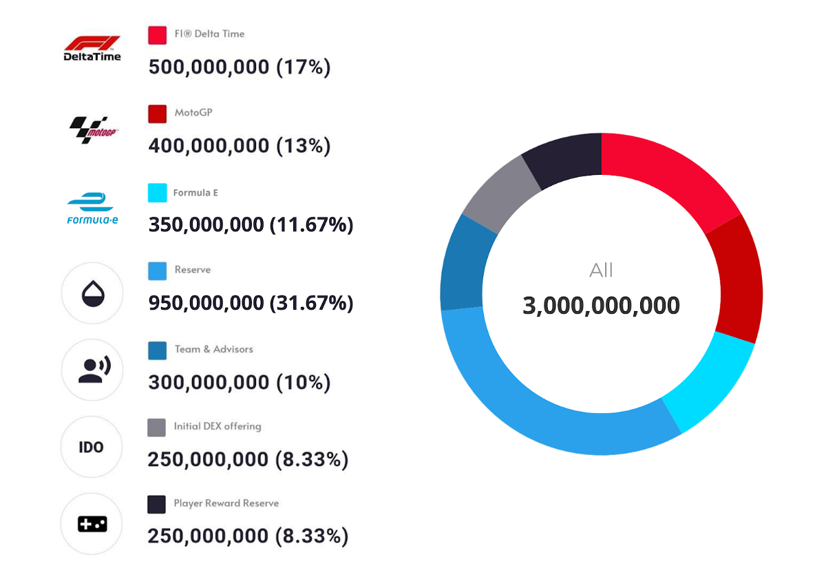 REVV Allocation and Circulation - 2021 Update