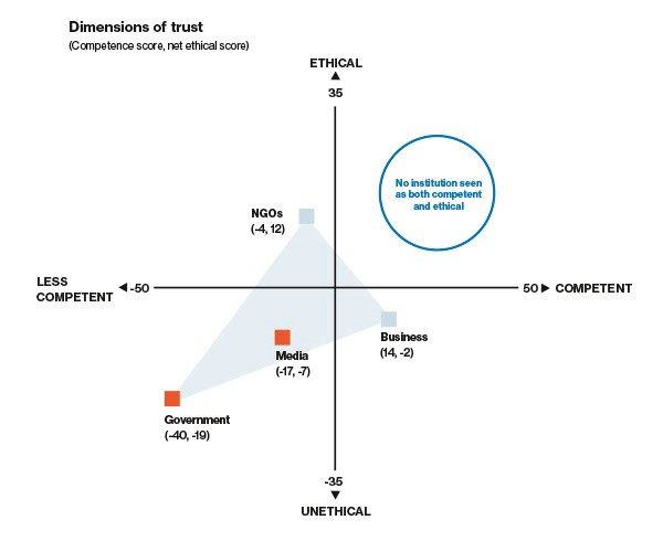 Dimensions of trust graph indicating the lack of trust in 2020 of government, media, business, and NGOs.