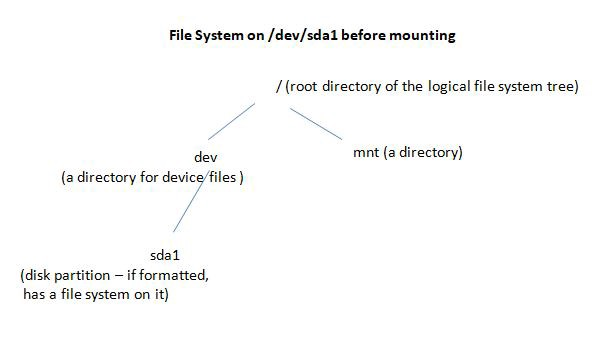Drooling Over Docker #2 — Understanding Union File Systems