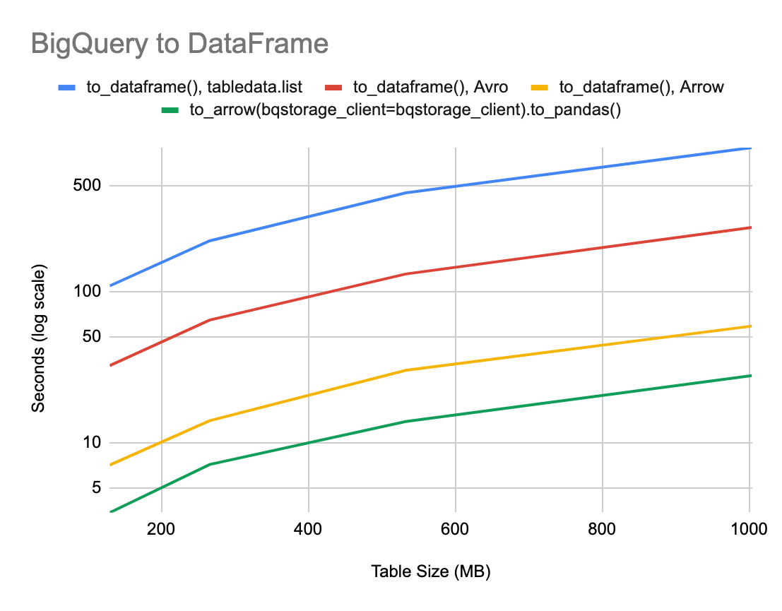 Announcing google-cloud-bigquery Version 1 17 0: Query Results to