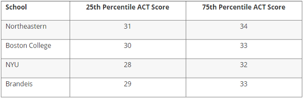 What is ACT and How to Prepare for ACT Exam? - Prep Scalar - Medium