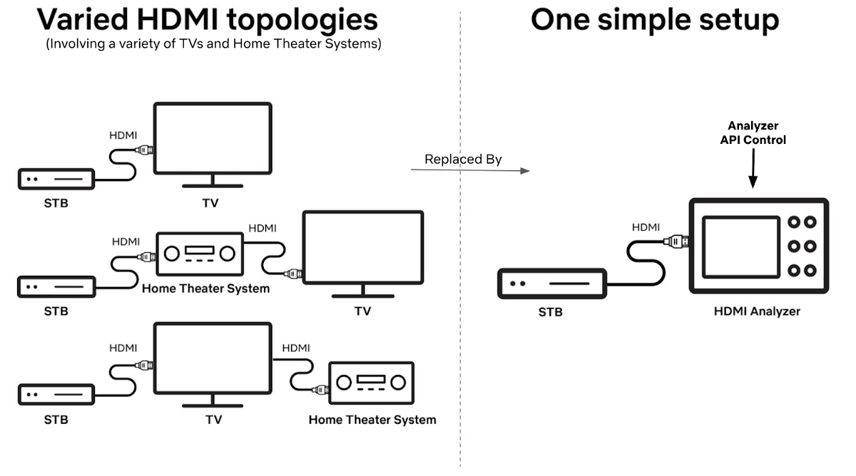 HDMI — Scaling Netflix Certification - RapidAPI
