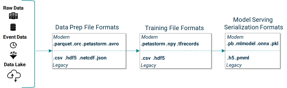 Guide to File Formats for Machine Learning: Columnar, Training, Inferencing, and the Feature Store