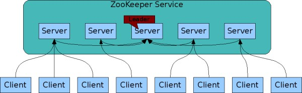 diagram of ZooKeeper architecture