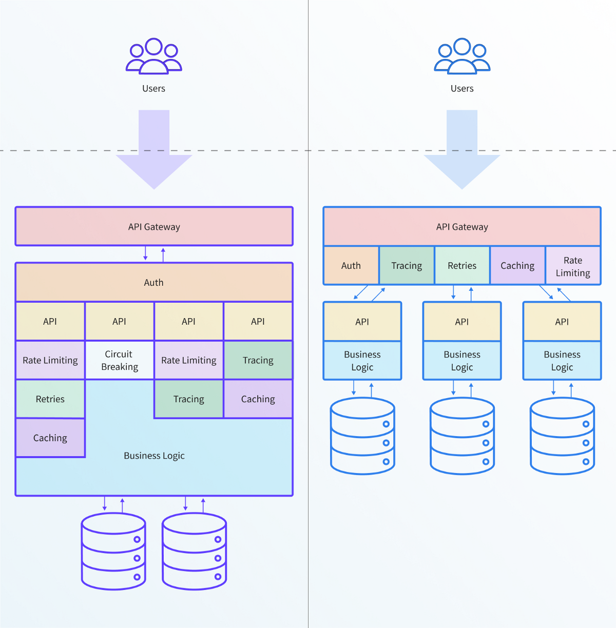The Two Most Important Challenges with an API Gateway when Adopting Kubernetes