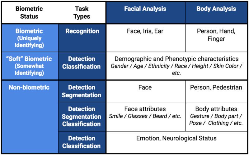 On Recent Research Auditing Commercial Facial Analysis Technology