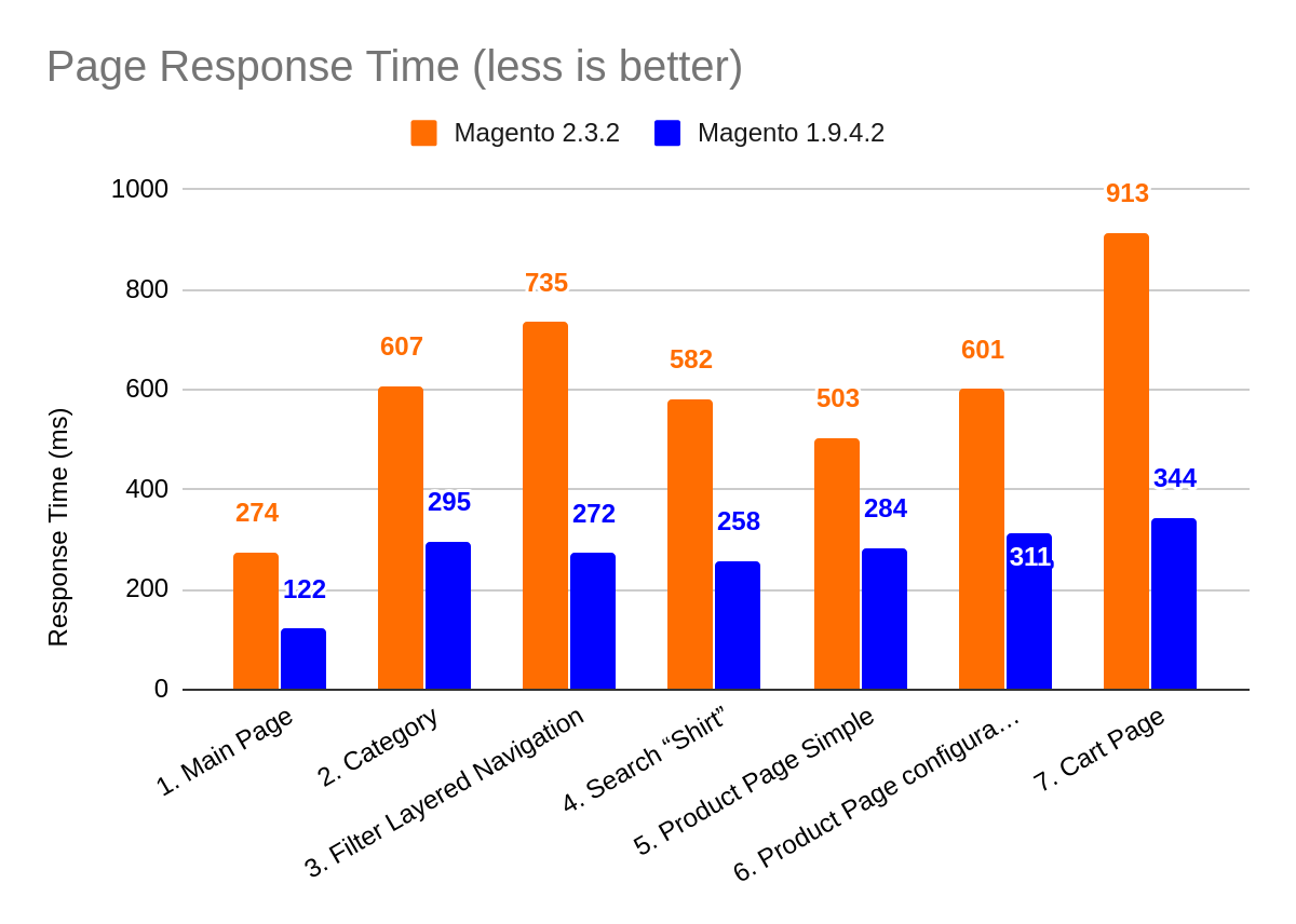 Amasty Full Page Cache magento 2.3.2 vs magento 1.9.4 php core performance test