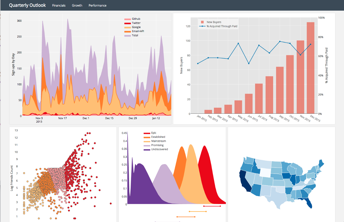 Reviewing Python Visualization Packages - Towards Data Science