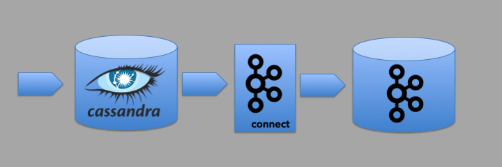 Getting started with the Kafka Connect Cassandra Source