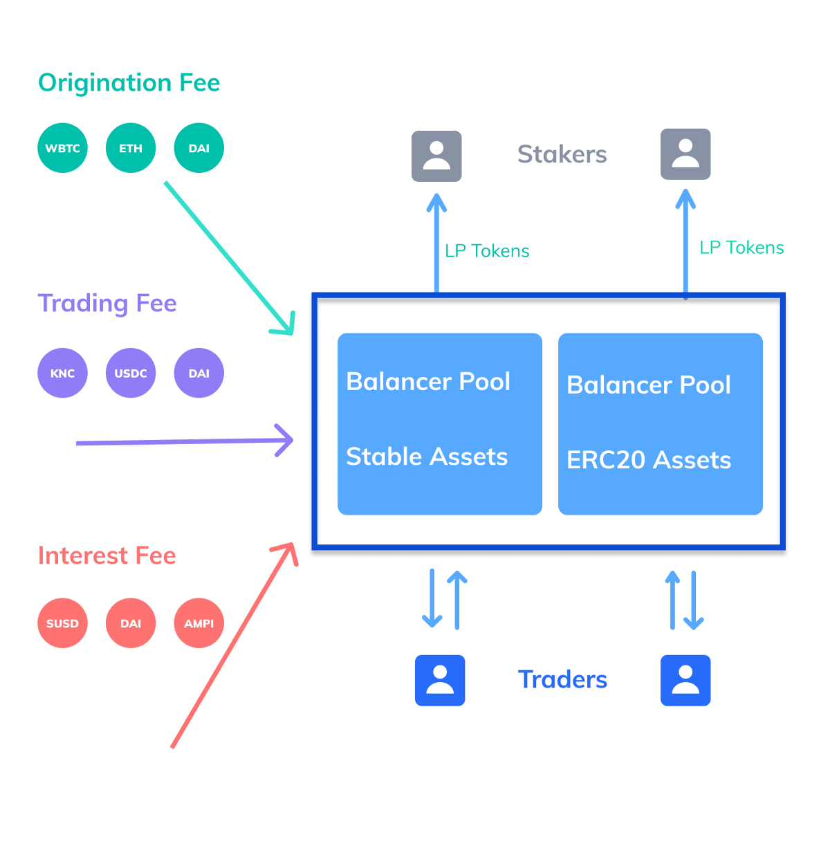 bZx: the Most Efficient DeFi Protocol that Integrated Margin Trading and Lending
