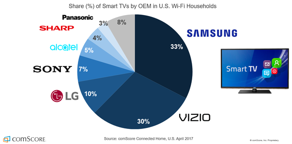How to build a streaming services like Netflix on Smart TVs?