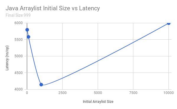 Performance Evaluation of JAVA ArrayList - Malith Jayasinghe